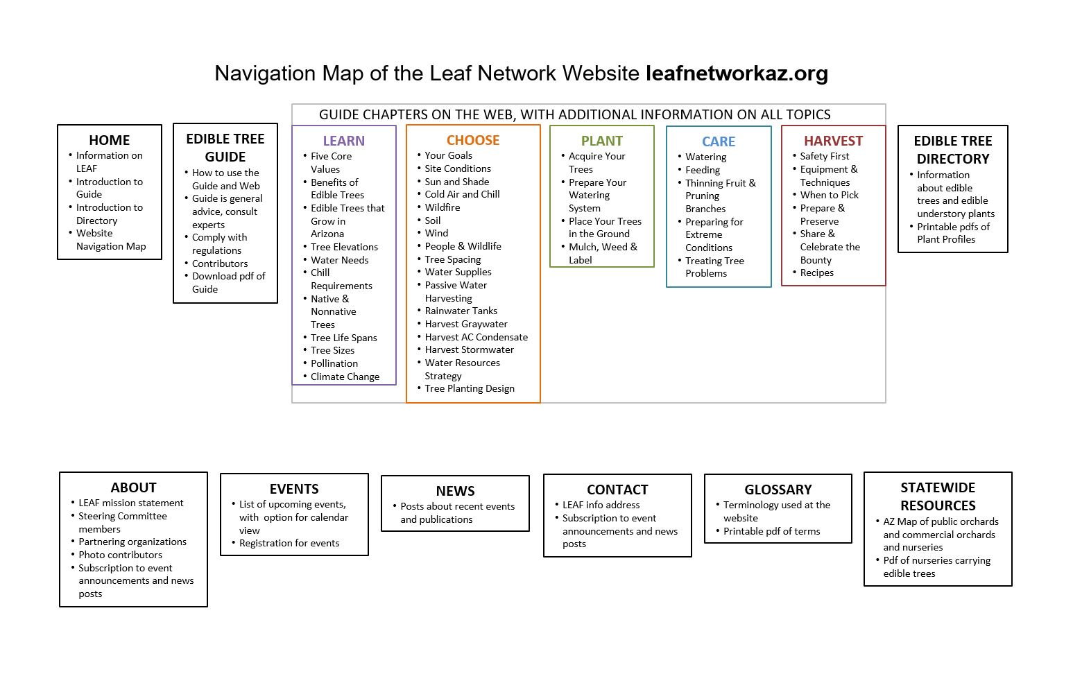 LEAF Network Linking Edible Arizona Forests - Home